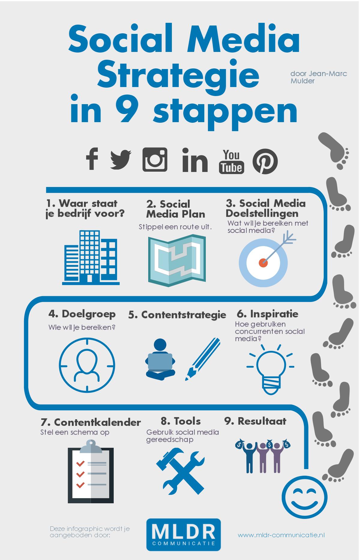 social media strategie infographic