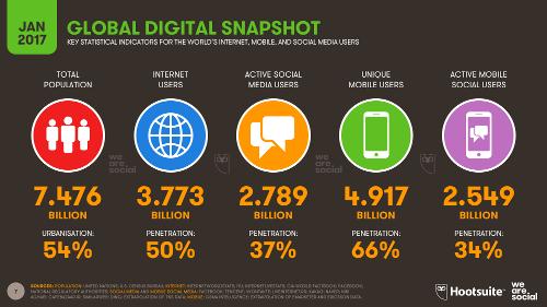 internet gebruikers, social media gebruikers en unieke mobile gebruikers in 2017