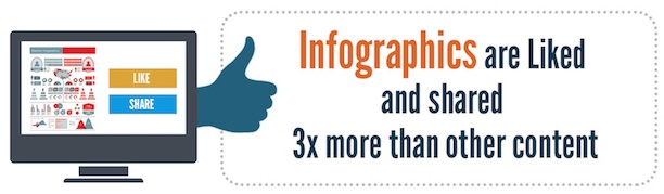 infographics are liked & shared 3x more than other content