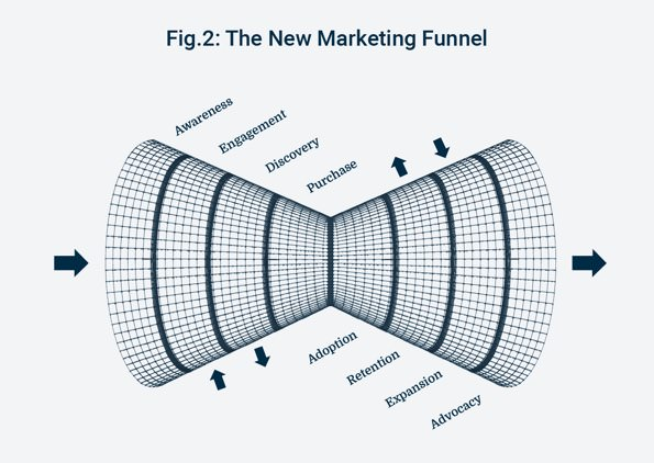 new marketing funnel email