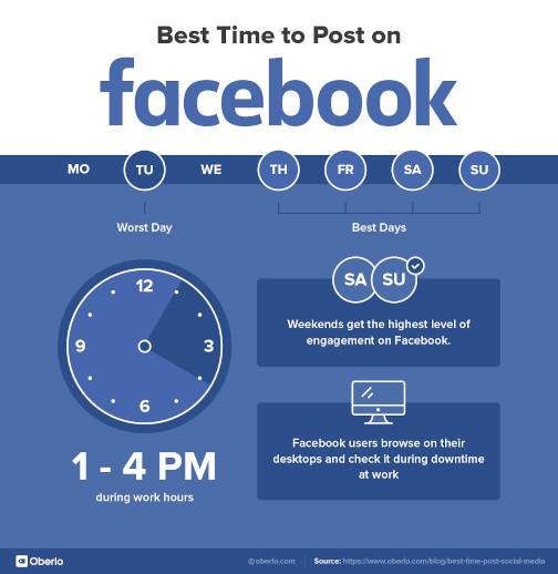 beste tijd om te posten op facebook