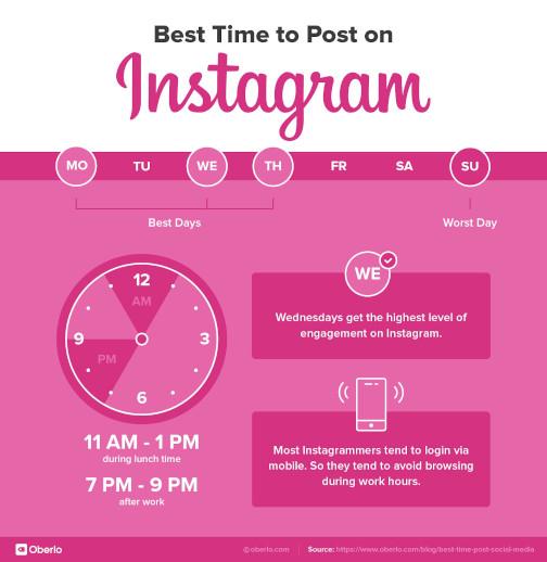 beste tijd om te posten op instagram