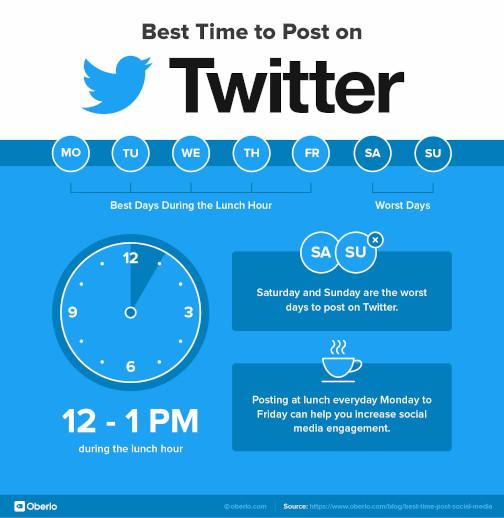 beste tijd om te posten op twitter