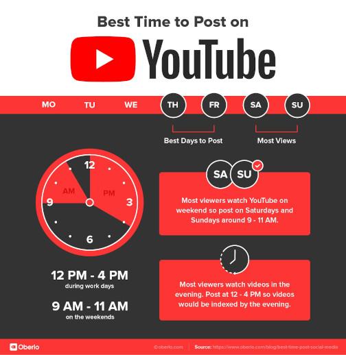 beste tijd om te posten op youtube