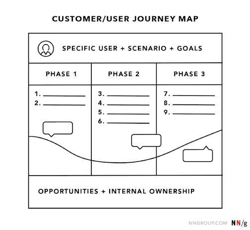 klantreiskaart customer journey map